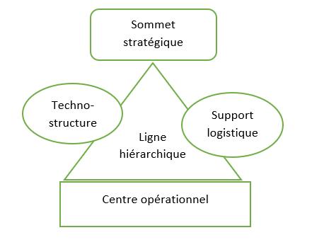 structure mintzberg